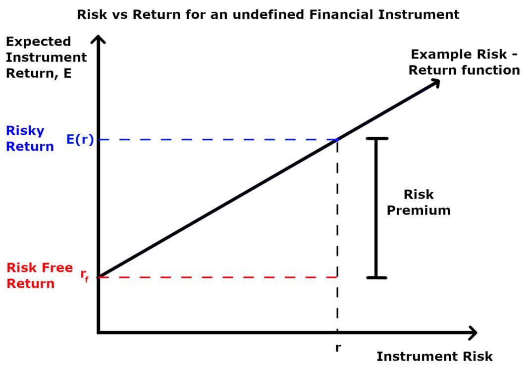 How To Get Market Risk Premium